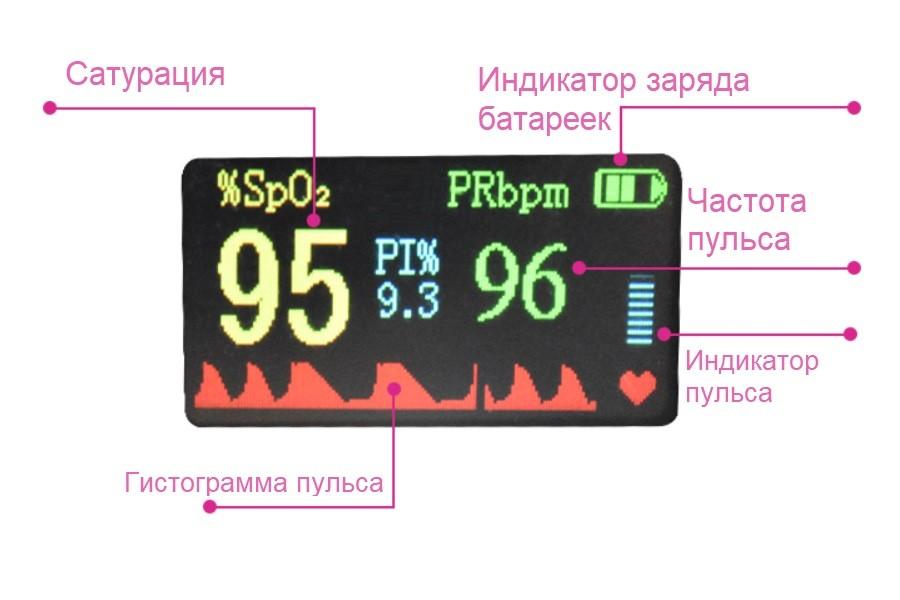 пульсикометр расшифровка индикатора