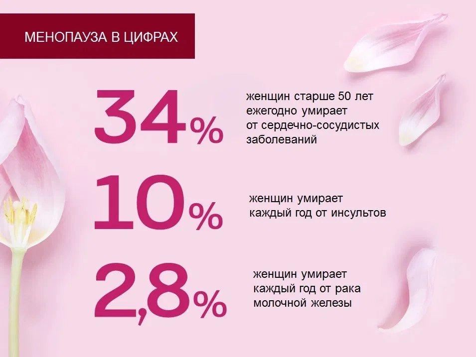 Статистика менопаузы в цифрах