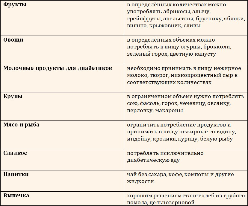 Классификация разрешенной еды